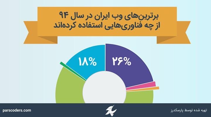 برترینهای وب ایران از چه فناوریهایی استفاده کردهاند؟