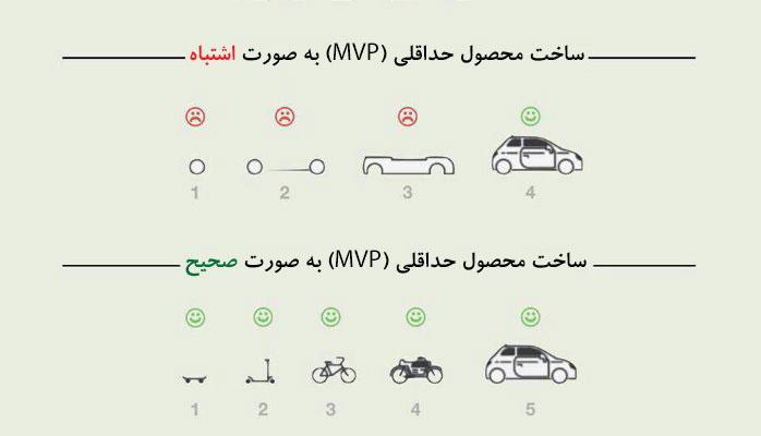 محصول حداقلی MVP - وردپرس