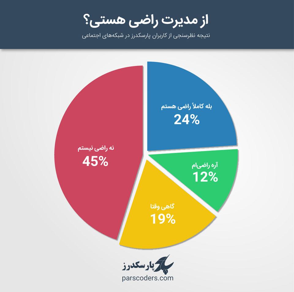 نتیجه نظرسنجی - مدیر بد
