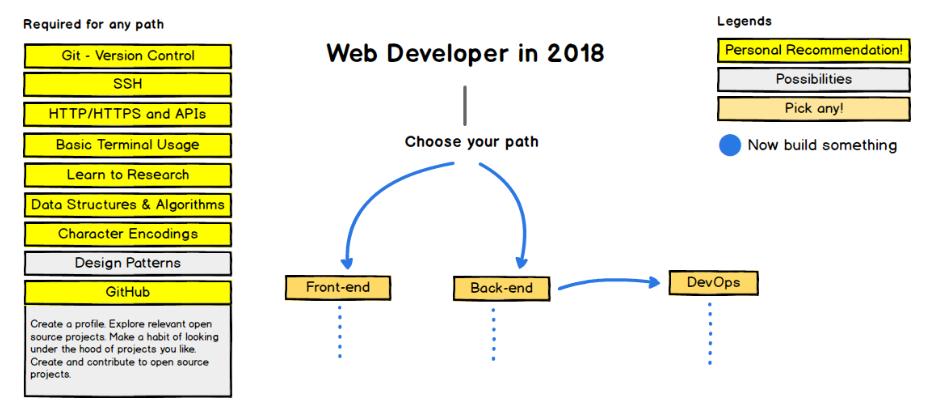 نقشه راه برنامه نویسی